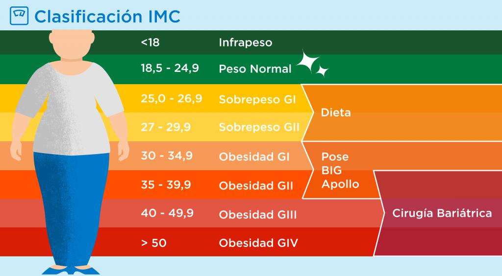 Infografía grados de obesidad